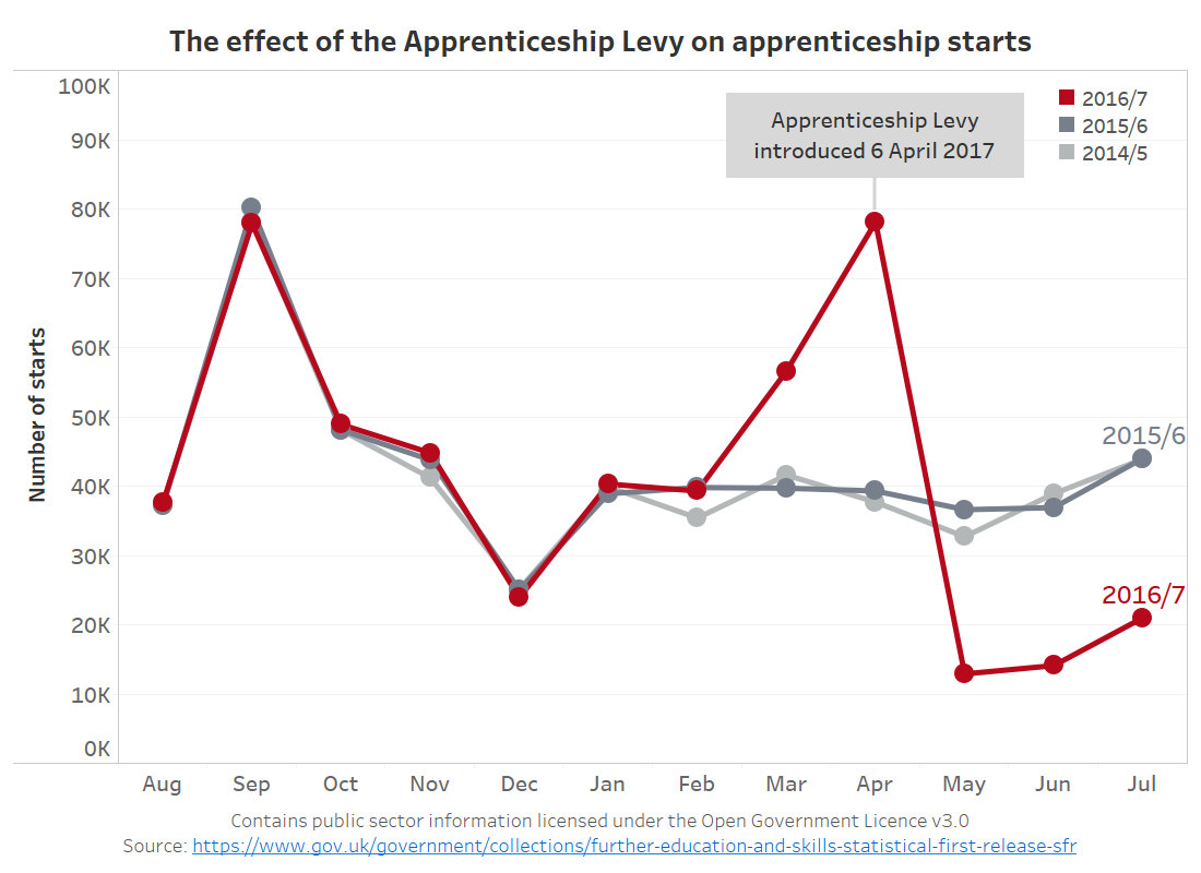 Apprenticeship Levy.png